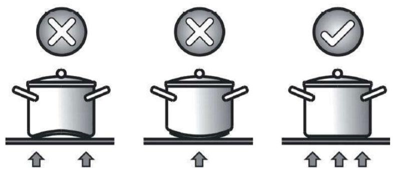 cách chọn nồi bếp từ hợp lí